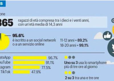 Connessi e con profili social a 11 anni: è boom di minori prede della Rete
