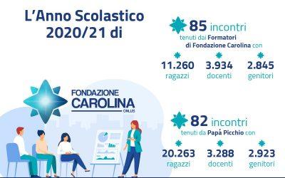 La Proposta Scuole di Pepita 2021/22 in collaborazione con Fondazione Carolina